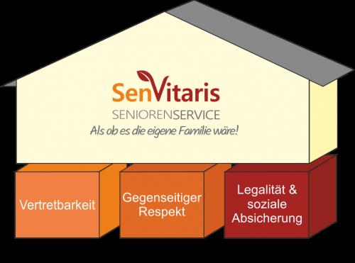 Ethnisches_Fundament_Senvitaris[1]